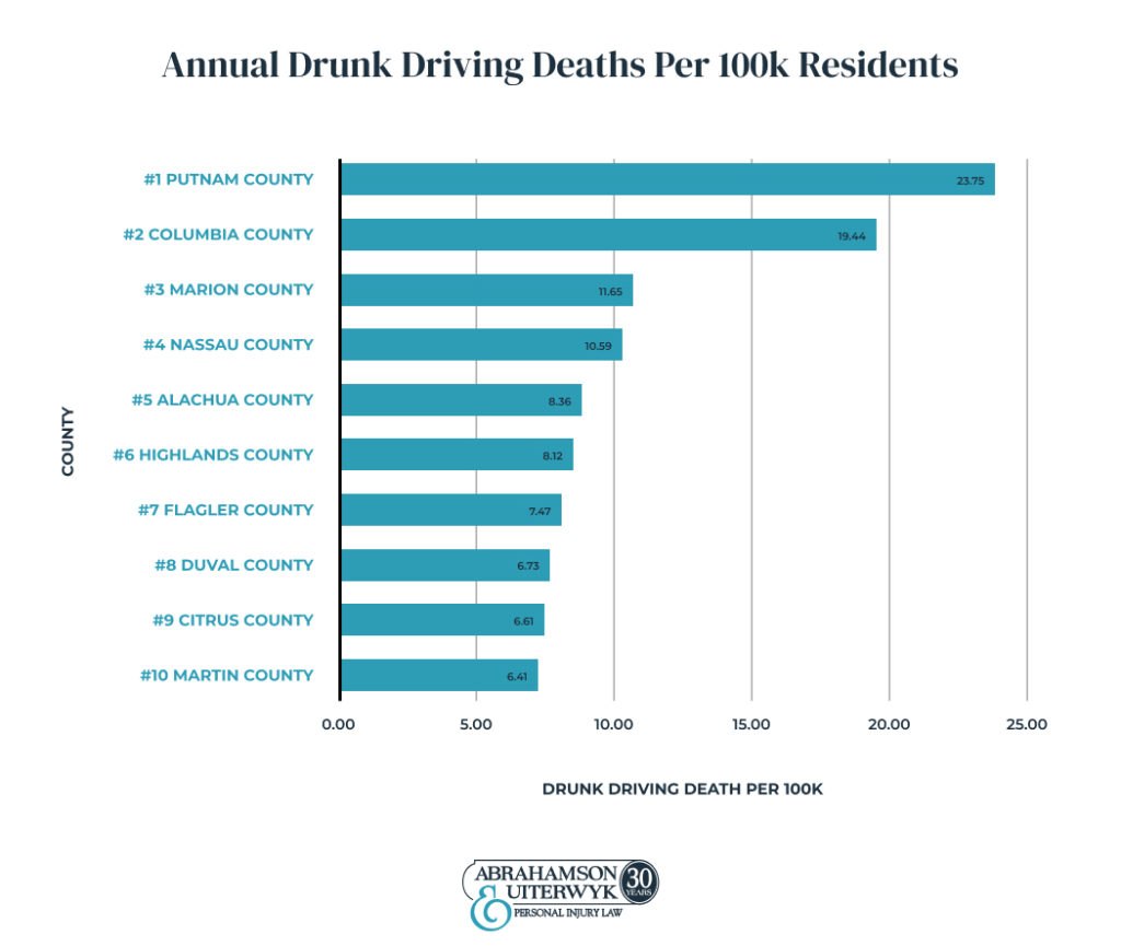 Annual-Drunk-Driving-Deaths-Per-100k-Residents-Top-Florida-Counties